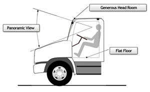 Hino trucks interior headroom
